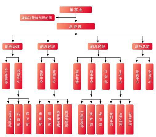 企业组织框架图-北京京路发帐篷工贸有限公司